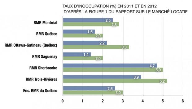 Graphique illustrant les taux d'inoccupation des RMR, en 2011 et en 2012