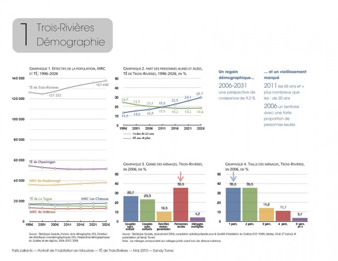 Synthèse demographie